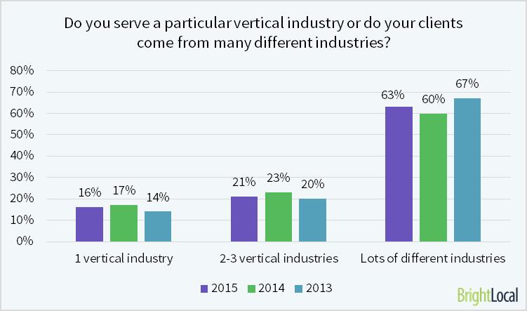 Local SEO Industry Survey 2015 - 8