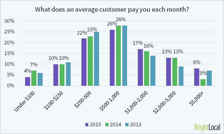 Local SEO Industry Survey 2015 - 9
