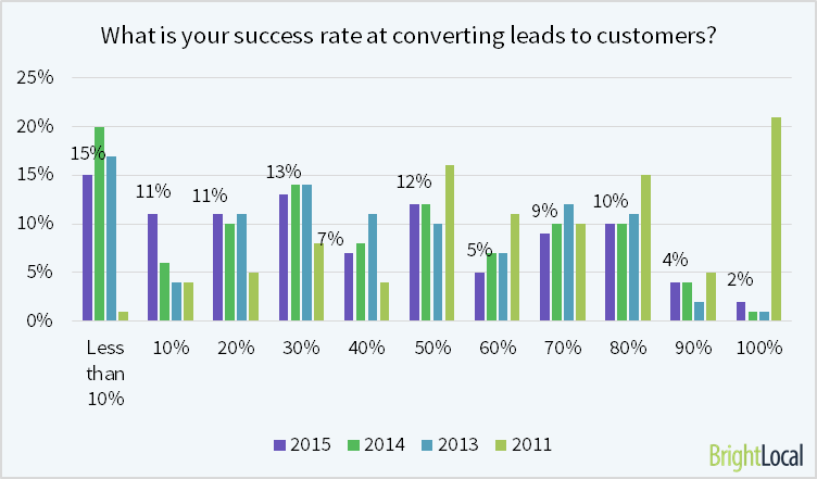 New lead conversion rates