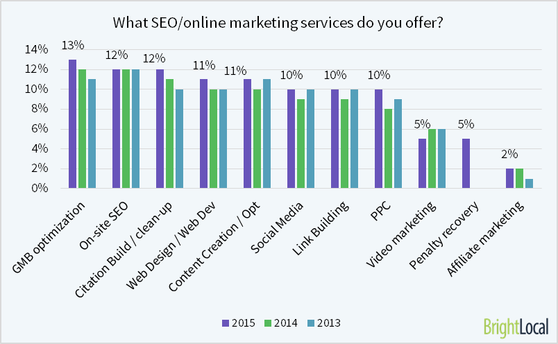 What SEO services do you offer?