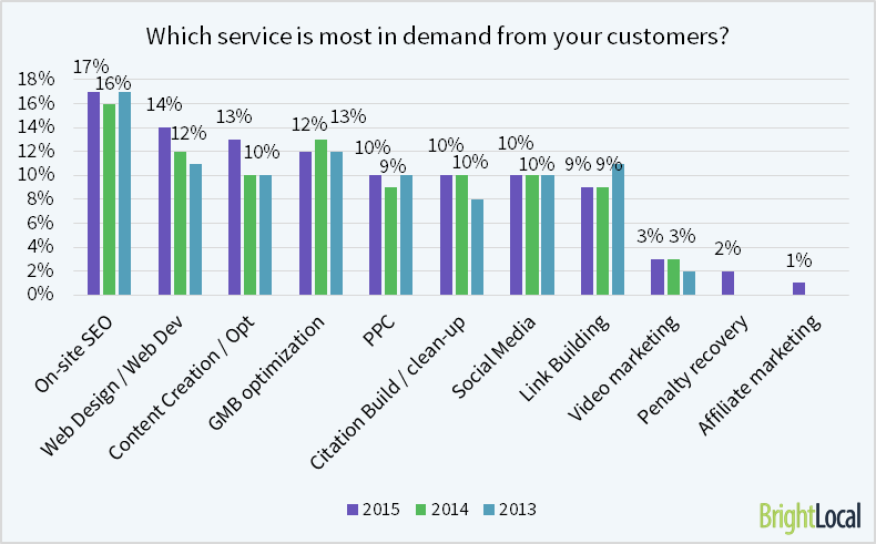 what SEO services are in demand