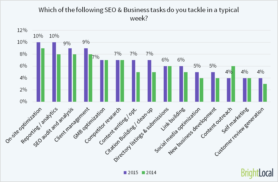 Which SEO tasks do you tackle?