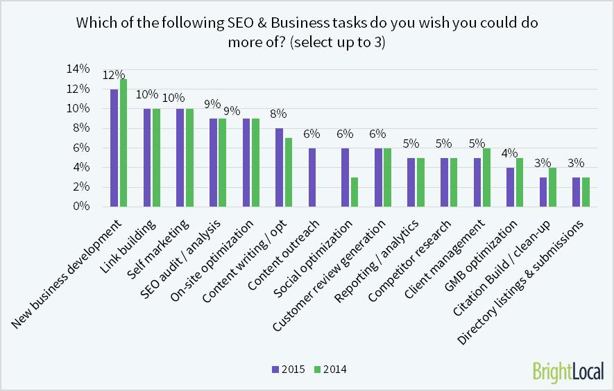 Local SEO Industry Survey 2015 - 19