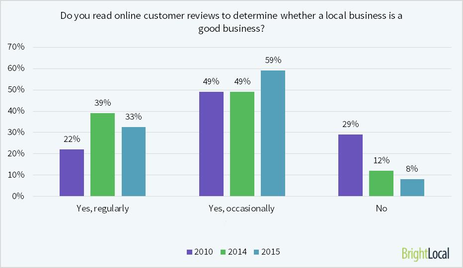 Online Customer Reviews