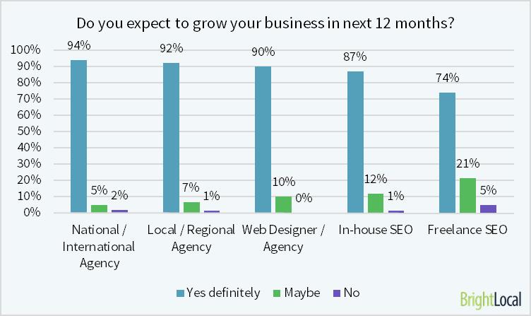 SEO Agency growth