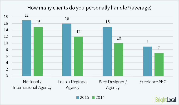how many clients do you handle