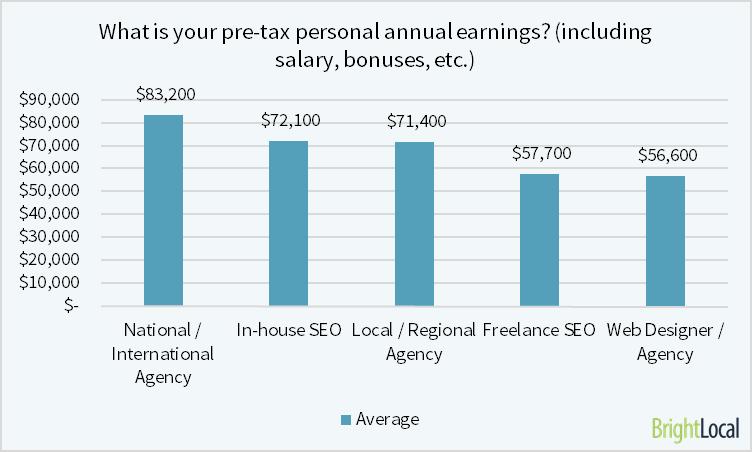 how much do SEOs earn