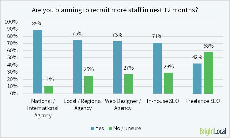 recruiting SEO staff
