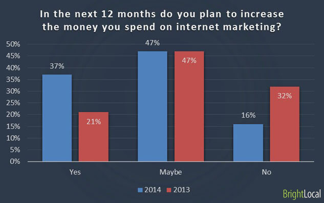internet marketing spend