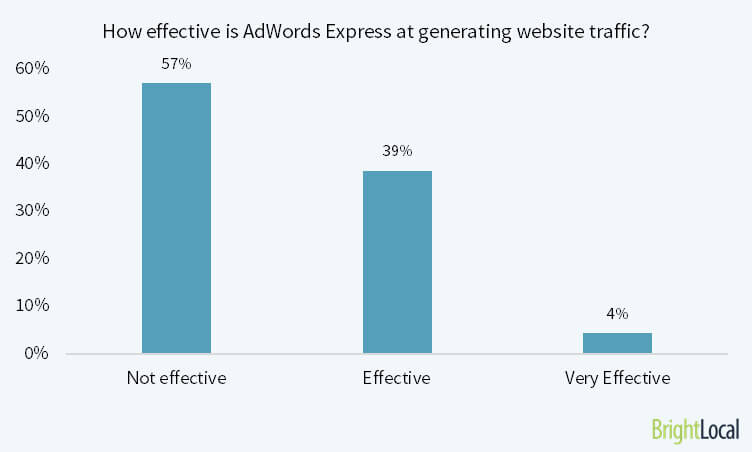 How effective is AdWords Express at generating website traffic?