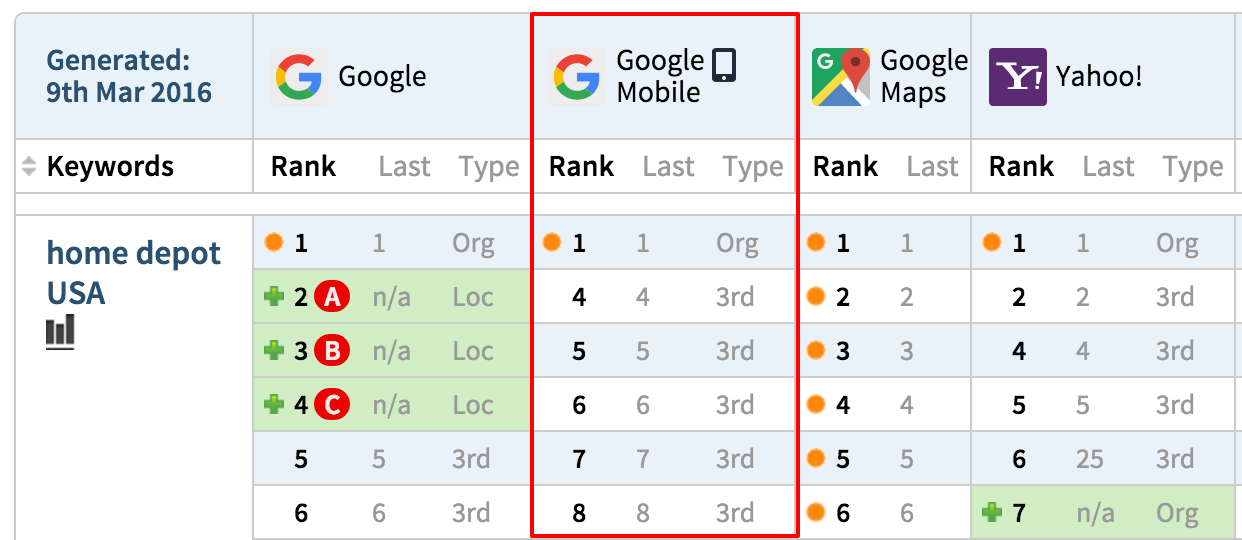 Track Google Mobile Search Rankings