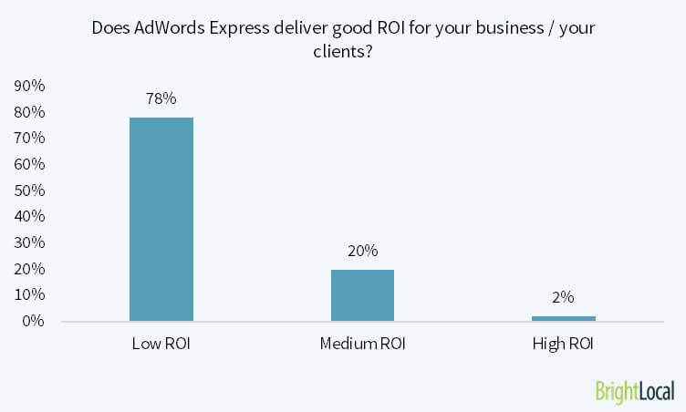 Does AdWords Express deliver good ROI for your business/clients?