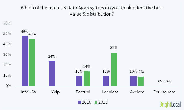 which local data aggregators offer the best value?