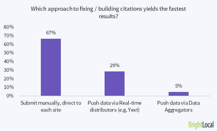 Which approach to fixing / building citations yields the fastest results?