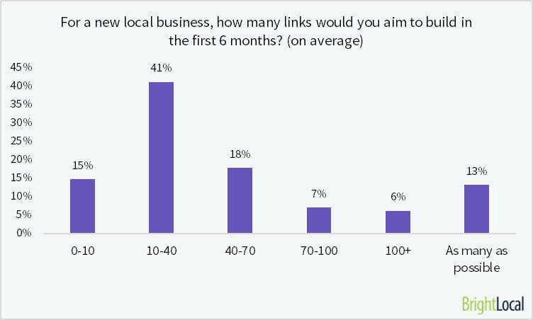 How many links do you build for a new business?