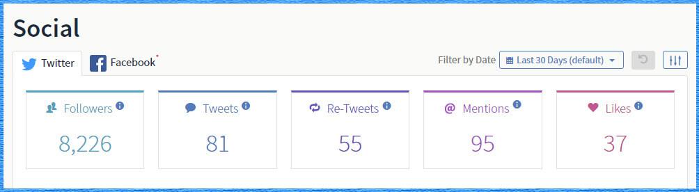 Monitor Twitter data