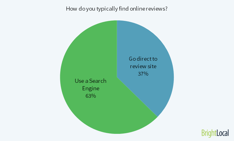 how do consumers find online reviews?