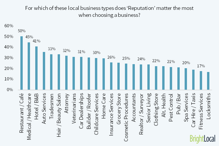 local businesses & online reputation