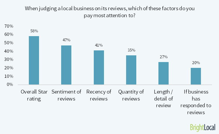which consumer review factors are important?