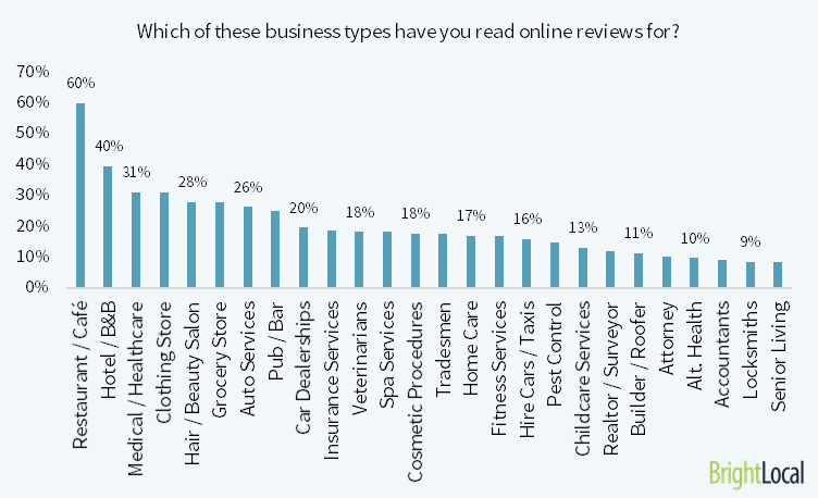 What Type Of Businesses Do Consumers Read Online Reviews For?