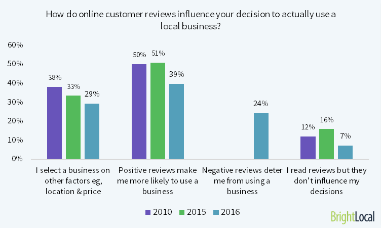 How do consumer reviews influence decisions