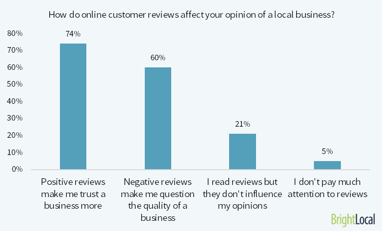 how do consumer reviews affect opinions?
