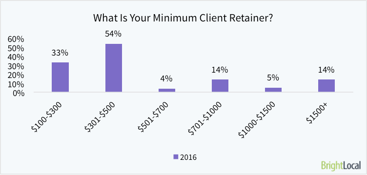 What is your minimum client retainer per month