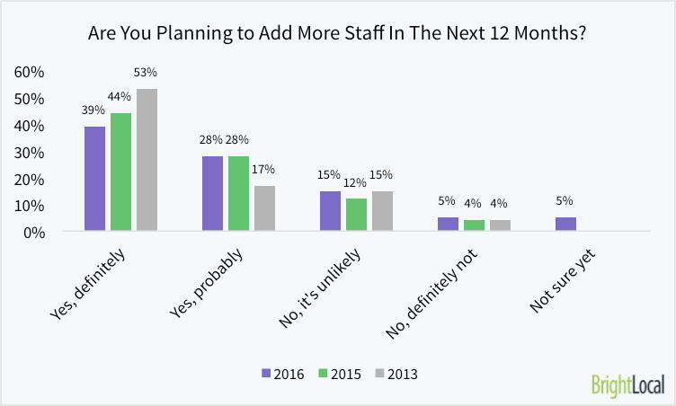 Are You Planning to Add More Staff in the Next 12 months