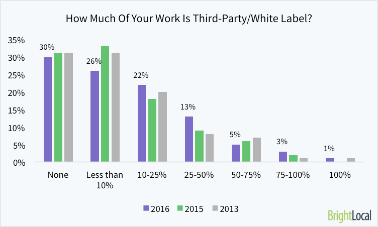 How Much of Your Work do you outsource to Third-Parties and White-Label SEOs