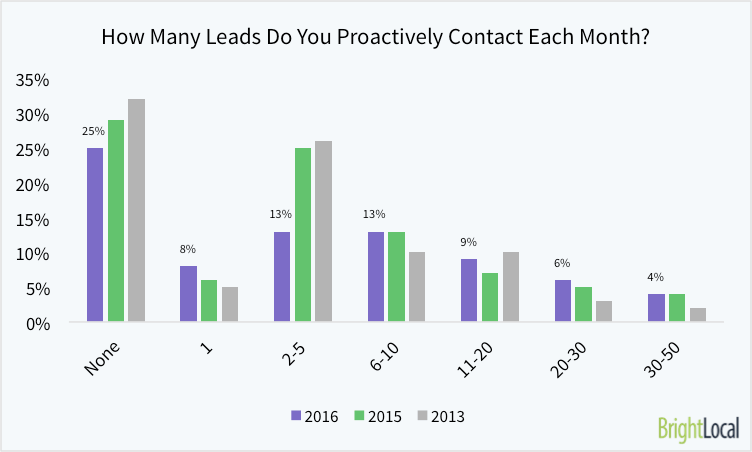 How Many New Leads Do You Proactively Contact Each Month