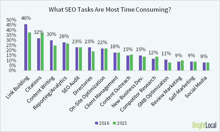 which seo tasks are most consuming