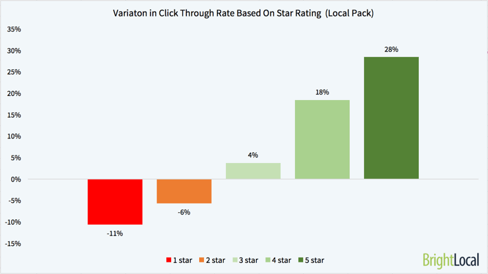 Variation in Click Through Rate Based on Star Rating from Google Local Pack