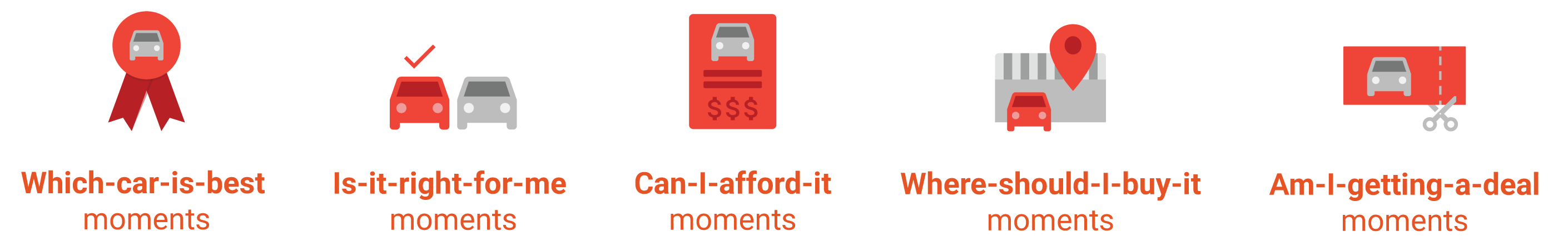 Car Shopping Micro-Moments
