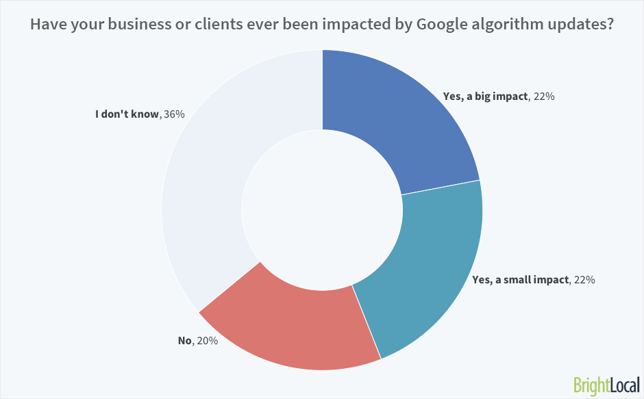 Have your business or clients ever been impacted by Google algorithm updates?