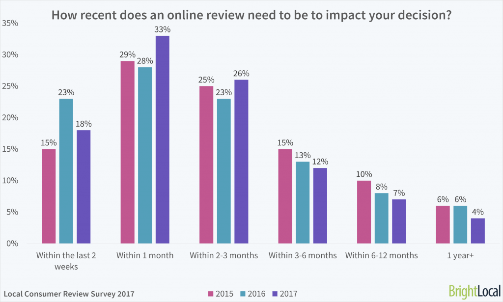 How recent do online reviews need to be to impact a purchase decision?