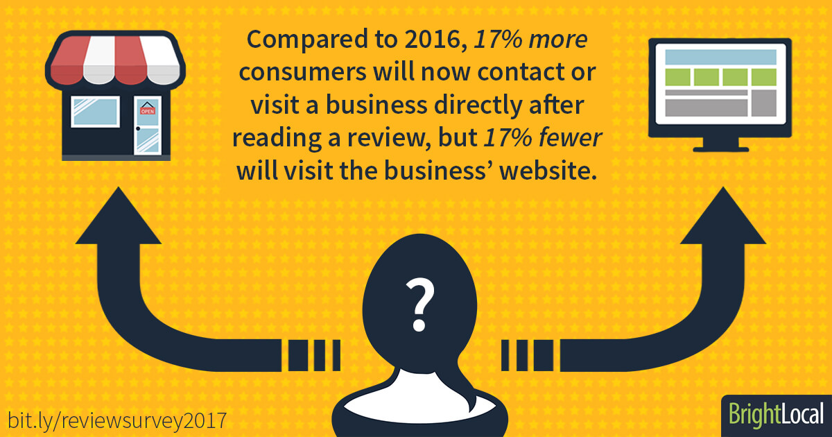 What consumers do after reading a positive review - graphic from BrightLocal Local Consumer Review Survey