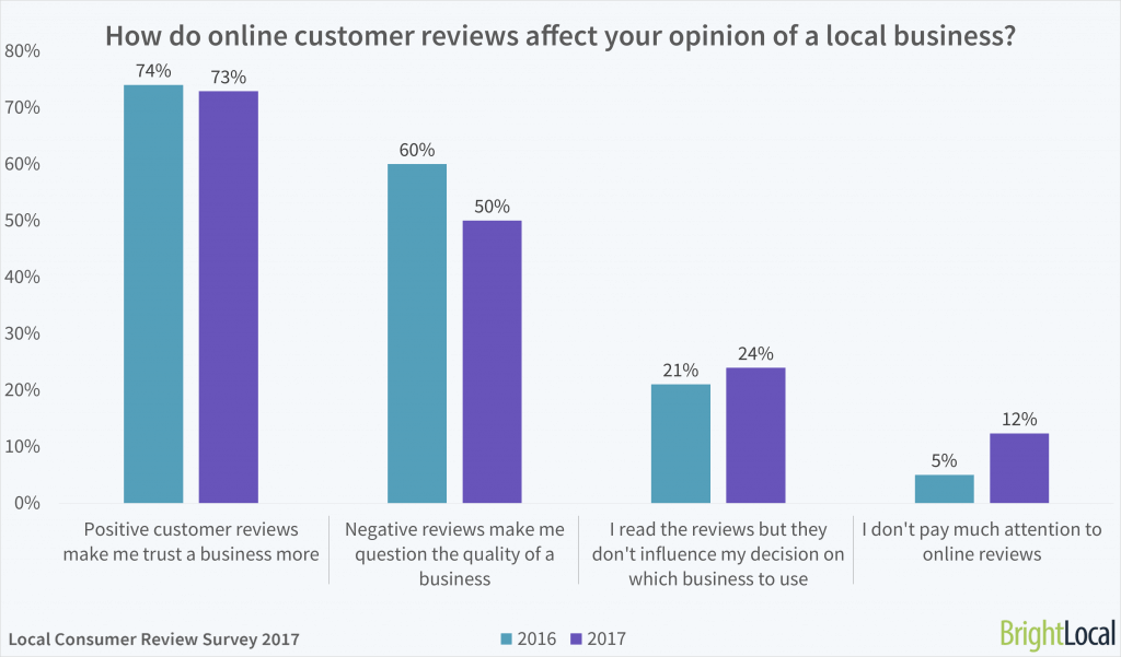 How do online customer reviews affect your opinion of a local business?