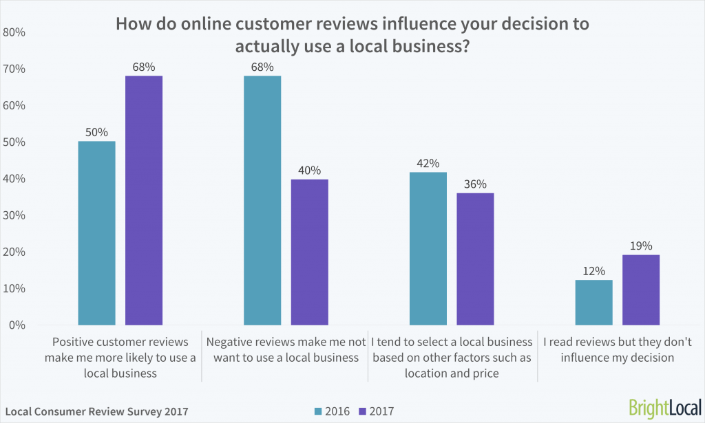 Local consumer review survey online reviews statistics trends how do online customer reviews influence your decision to actually use a local business reheart Gallery