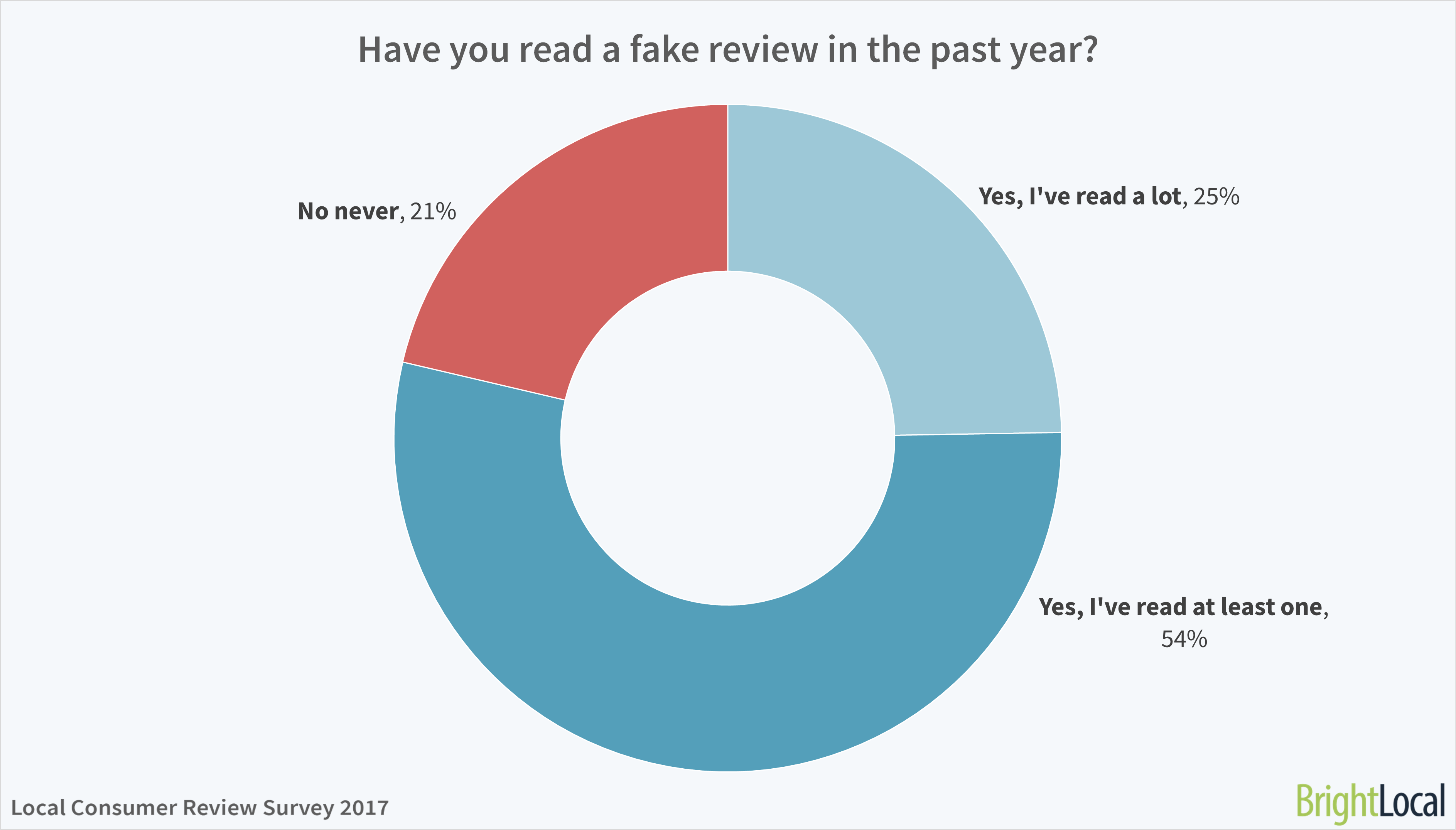 Have you read a fake review in the past year? BrightLocal Consumer Review Survey 2017