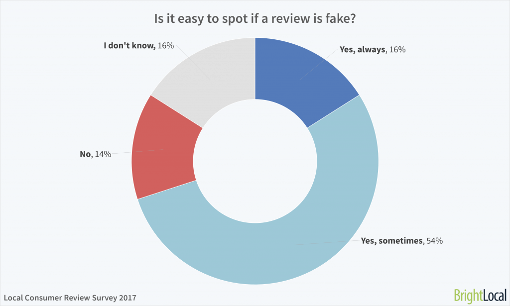 Is it easy to spot fake reviews? BrightLocal Consumer Review Survey 2017