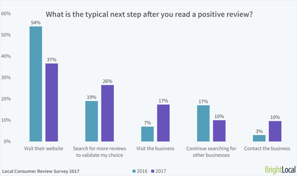What is the typical next step after you read a positive review online?