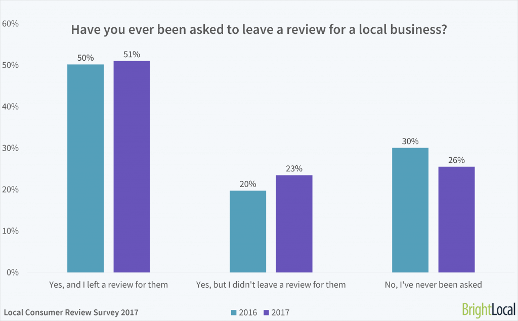 Have you ever been asked to leave an online review for a local business?