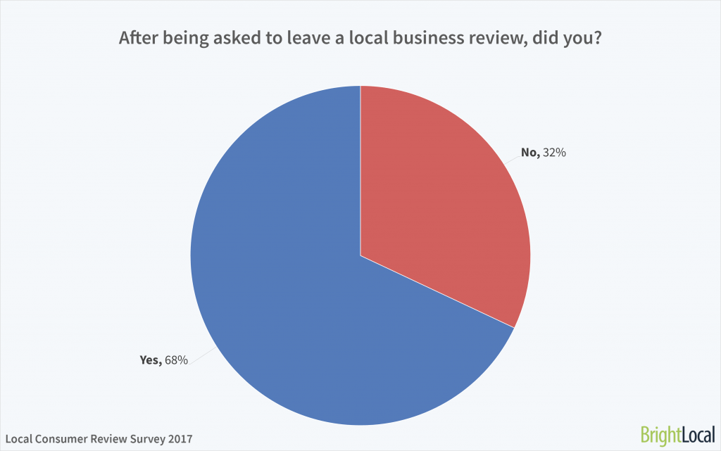 After being asked to leave a local business review, did you?