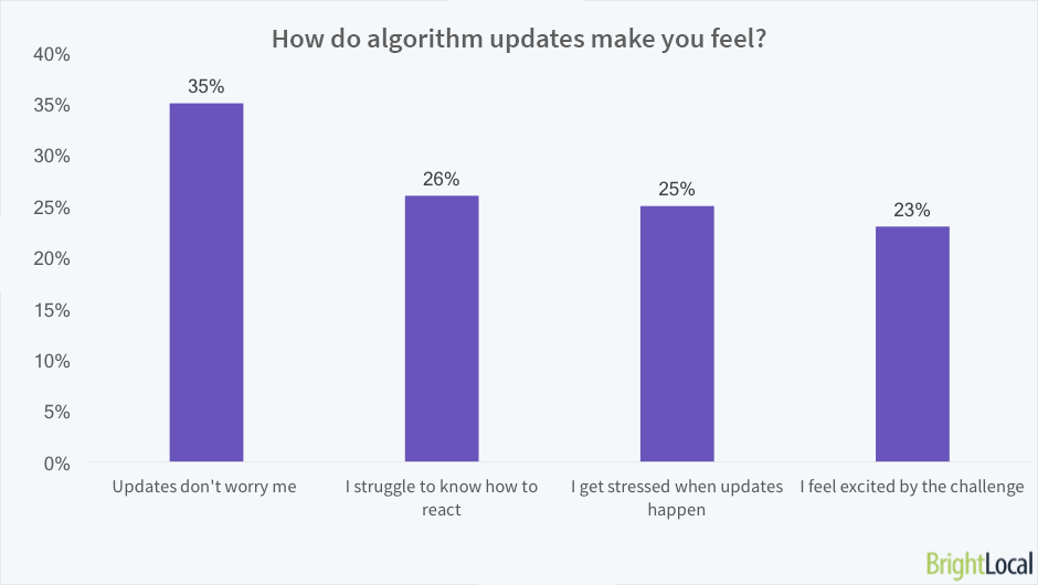 How do algorithm updates make you feel?