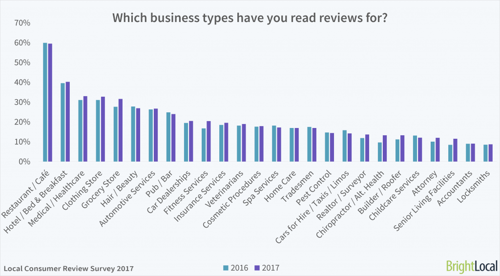 Which business types have you read online reviews for?