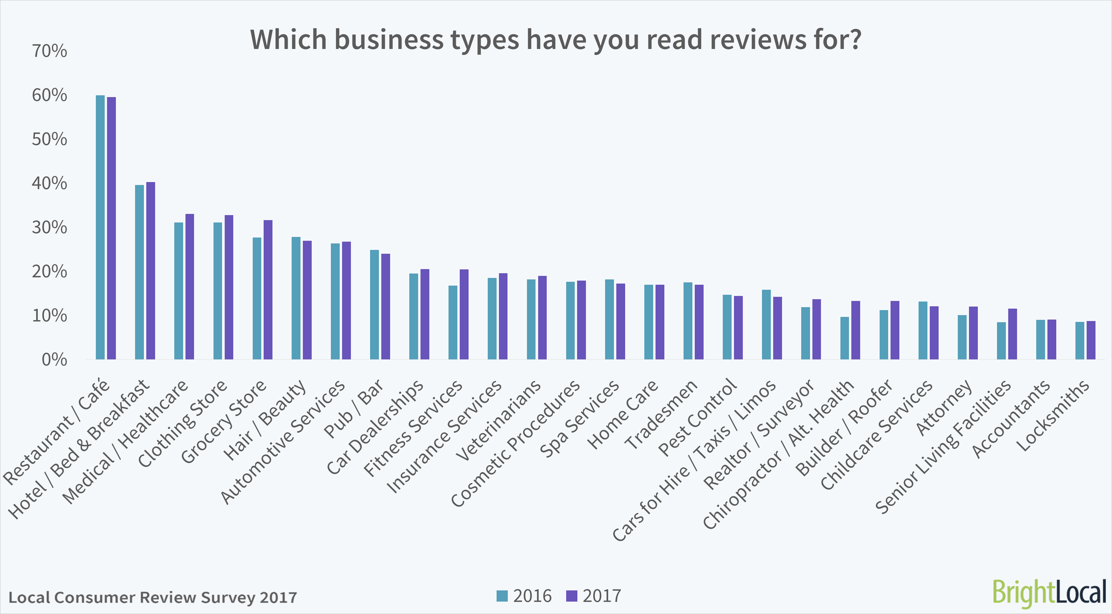 Which business types have you read reviews for? BrightLocal Consumer Review Survey 2017