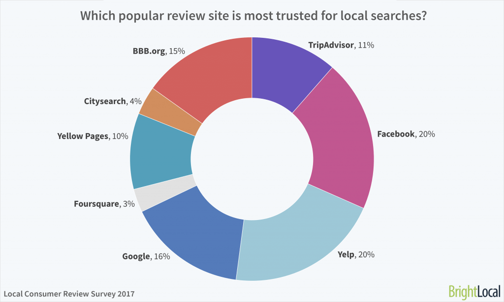 Which popular online reviews website (TripAdvisor, Facebook, Yelp, Google, Foursquare, Yellow Pages, Citysearch, BBB) is most trusted for local searches?