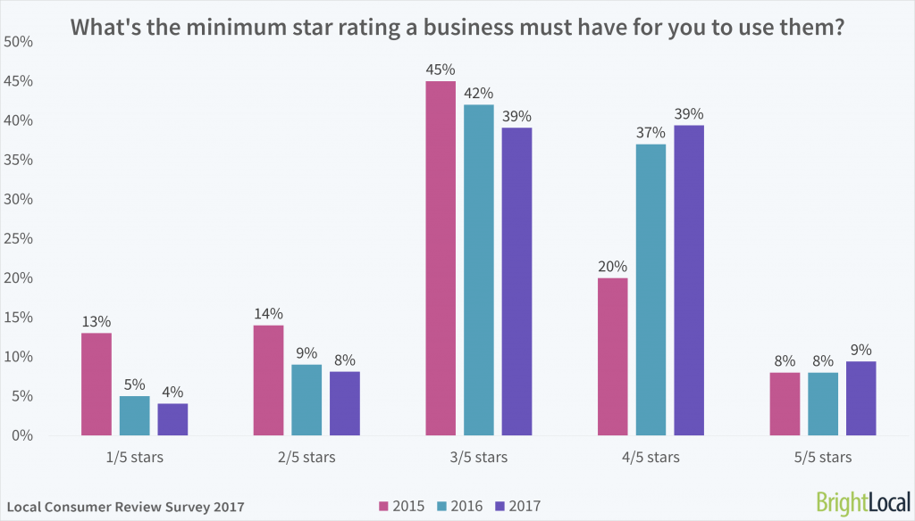 What's the minimum star rating a business must have for you to use it?