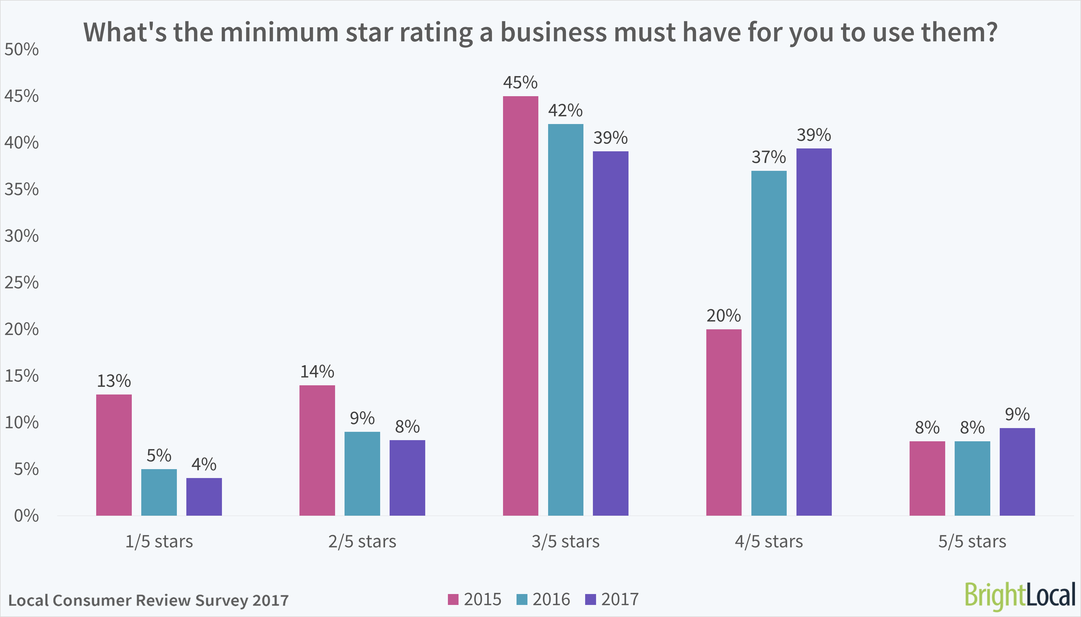 What's the minimum star rating a business must have for you to use it? BrightLocal Consumer Review Survey 2017