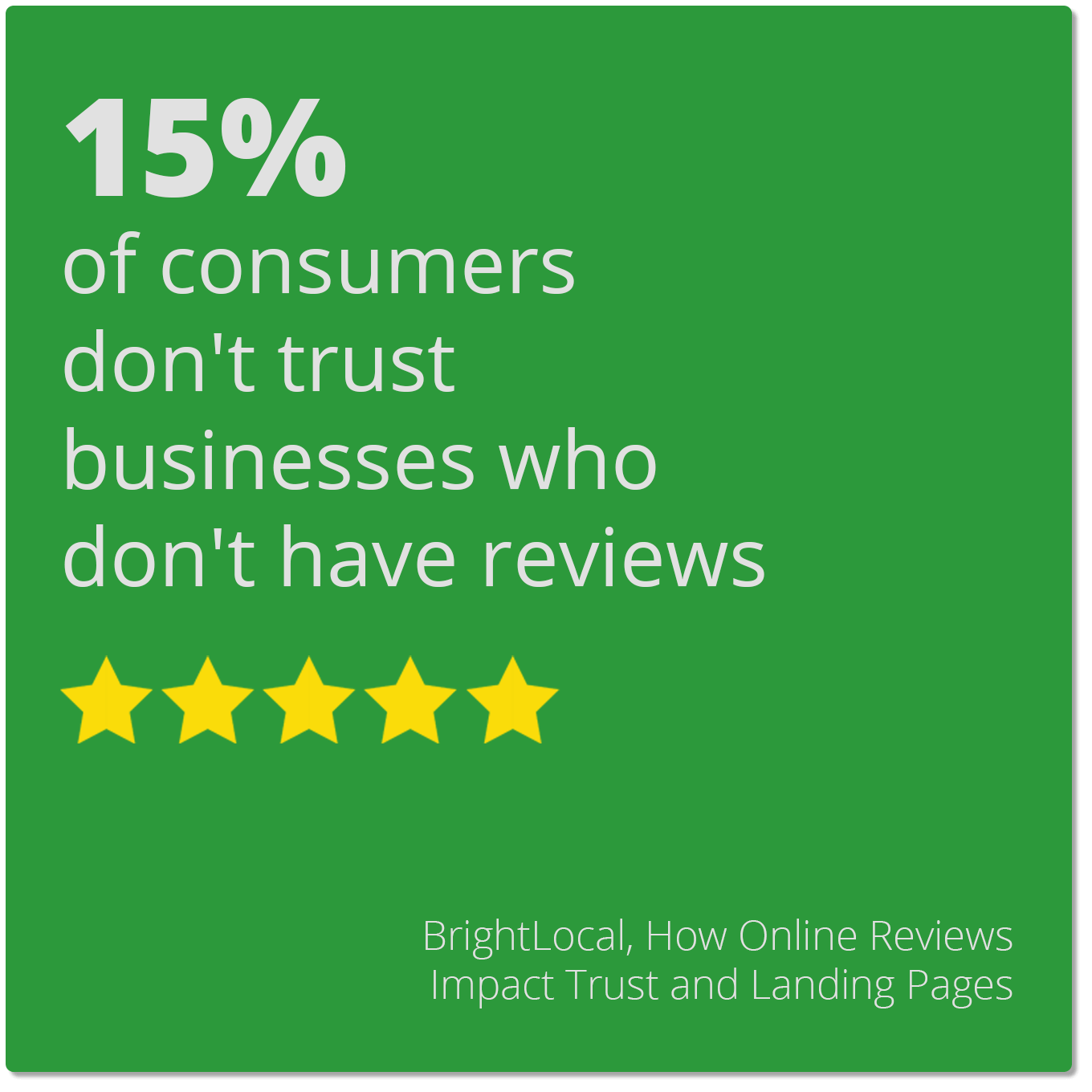 15% of consumers don't trust businesses who don't have reviews